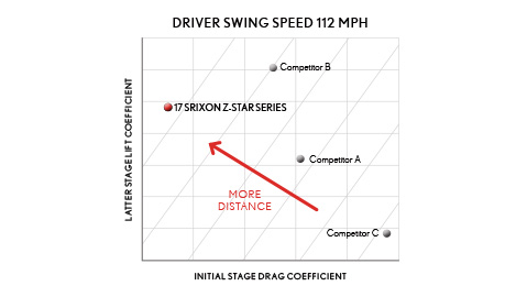 Driver Swing Speed 112 MPH