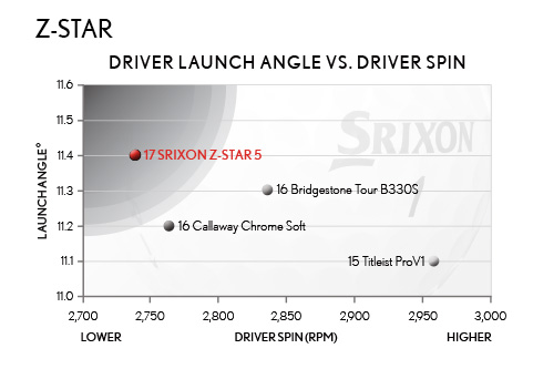 Driver Launch Angel vs. Driver Spin, Z-STAR