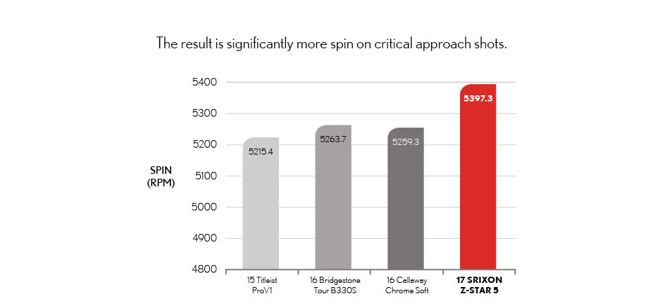 The result is significantly more spin on critical approach shots.