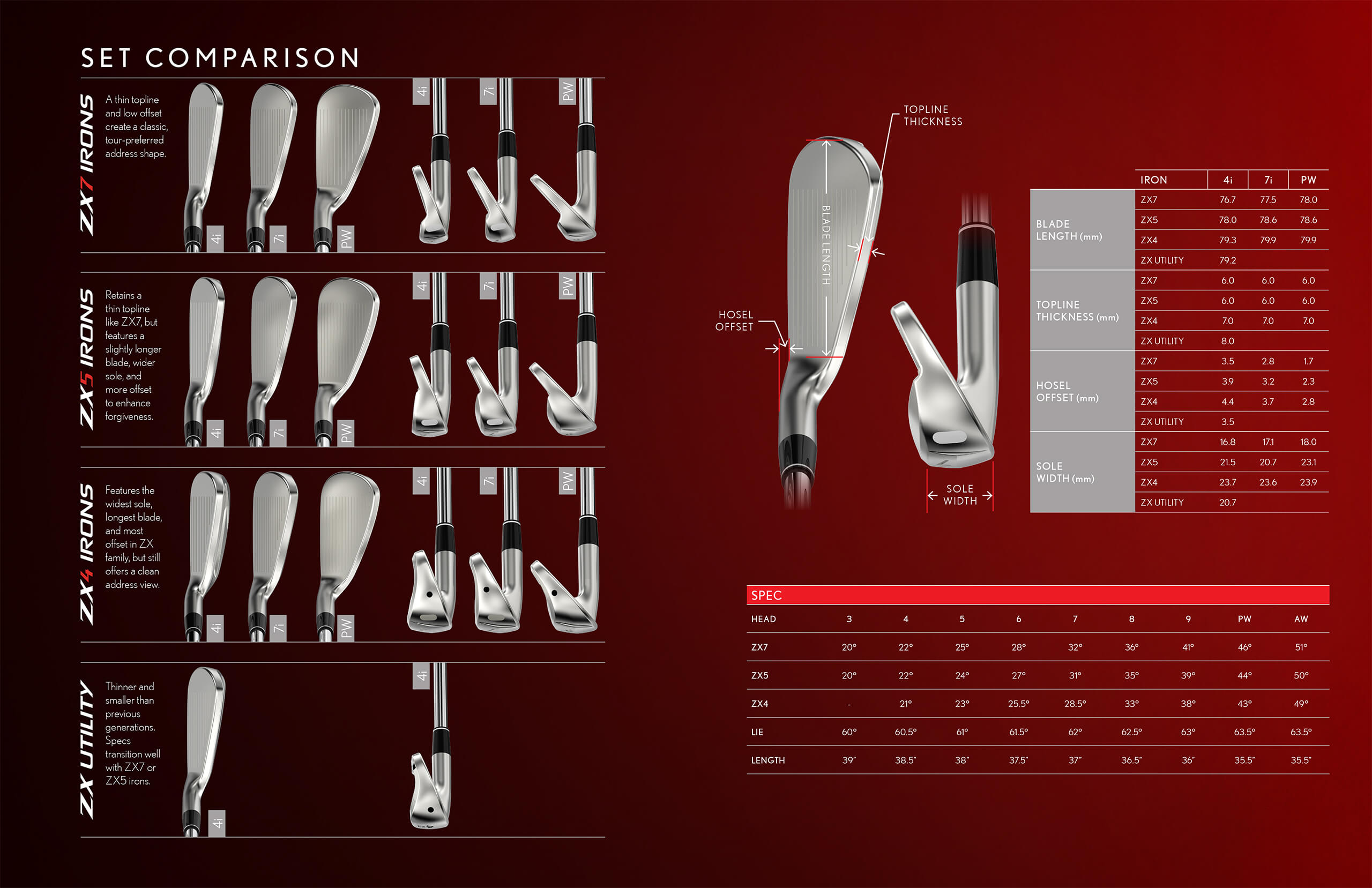 ZX Irons Shape Comparison