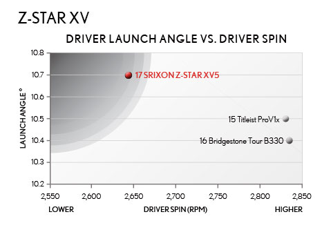 Deliver Launch Angel vs. Driver Spin, Z-STAR XV